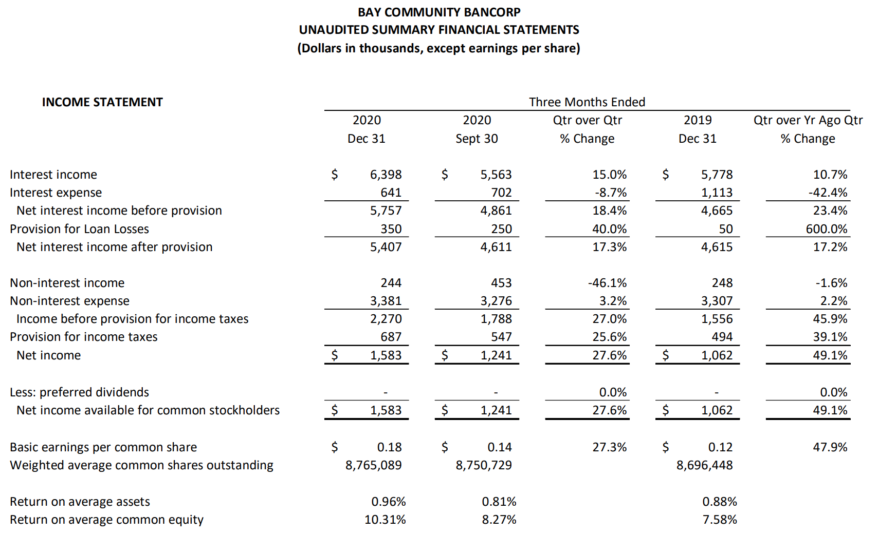 BAY COMMUNITY BANCORP UNAUDITED SUMMARY FINANCIAL STATEMENTS Table pt 1