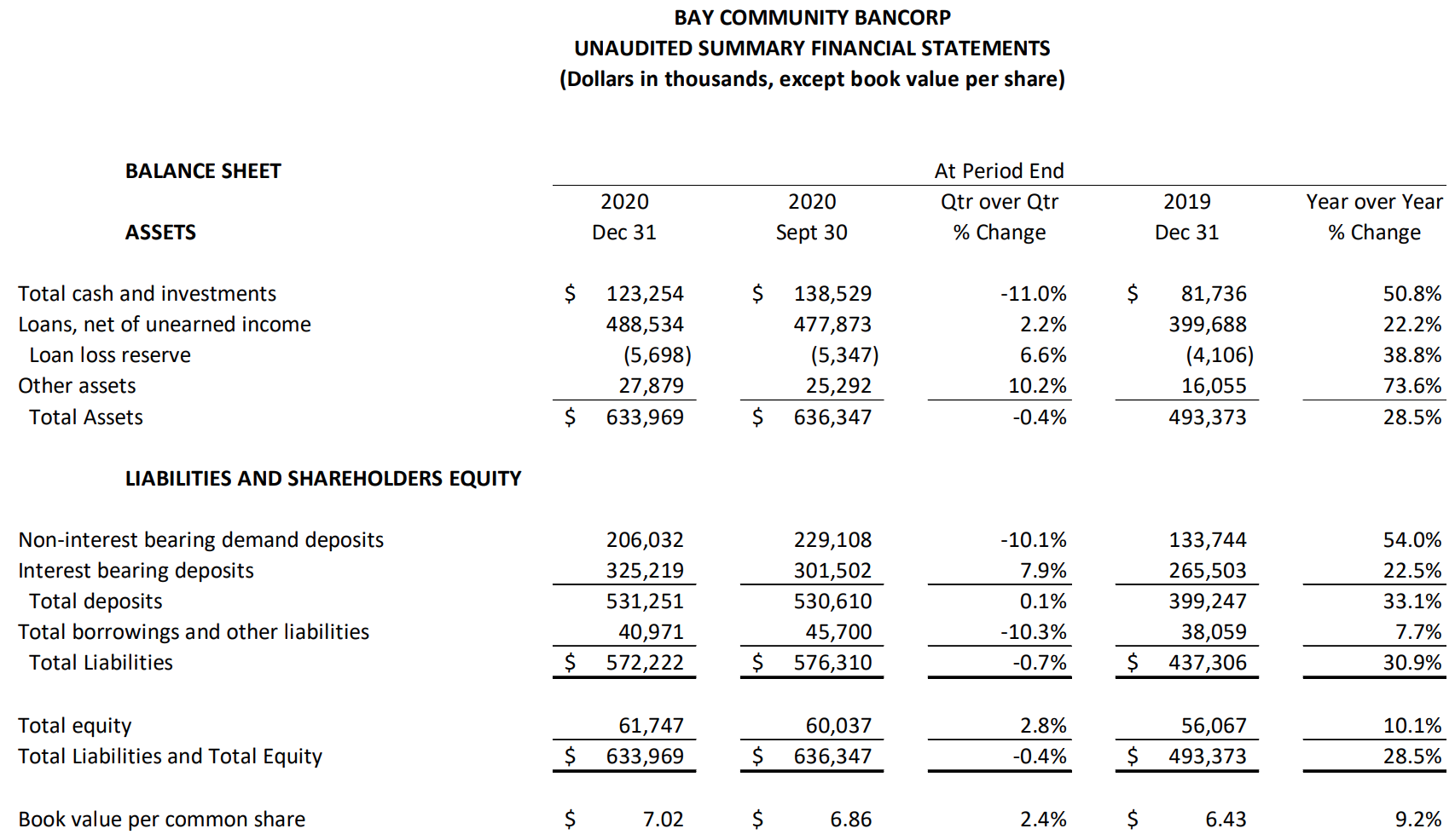 BAY COMMUNITY BANCORP UNAUDITED SUMMARY FINANCIAL STATEMENTS Table pt 2