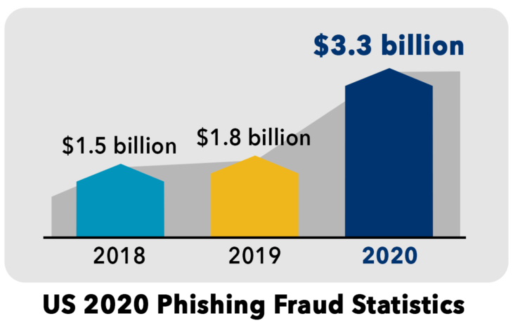 Graph showing loss to phishing 2018, 2019 and 2020