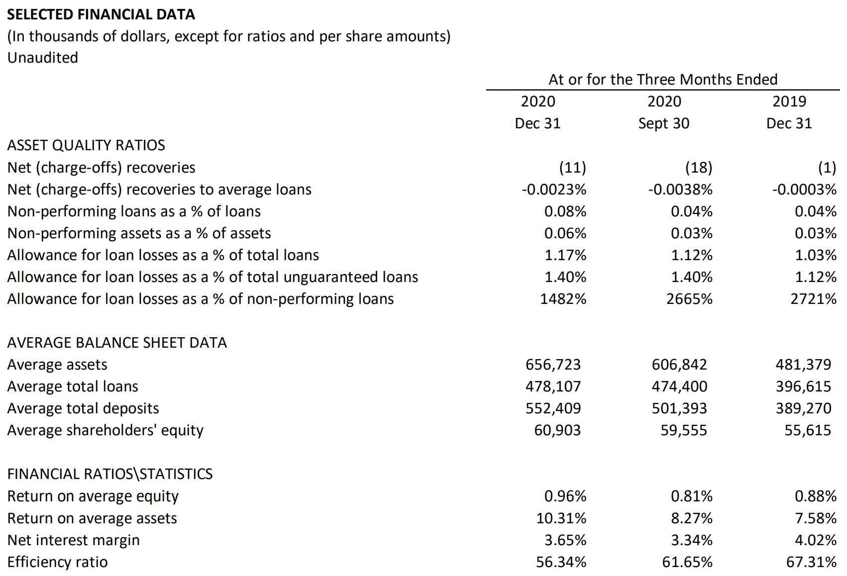 SELECTED FINANCIAL DATA Table
