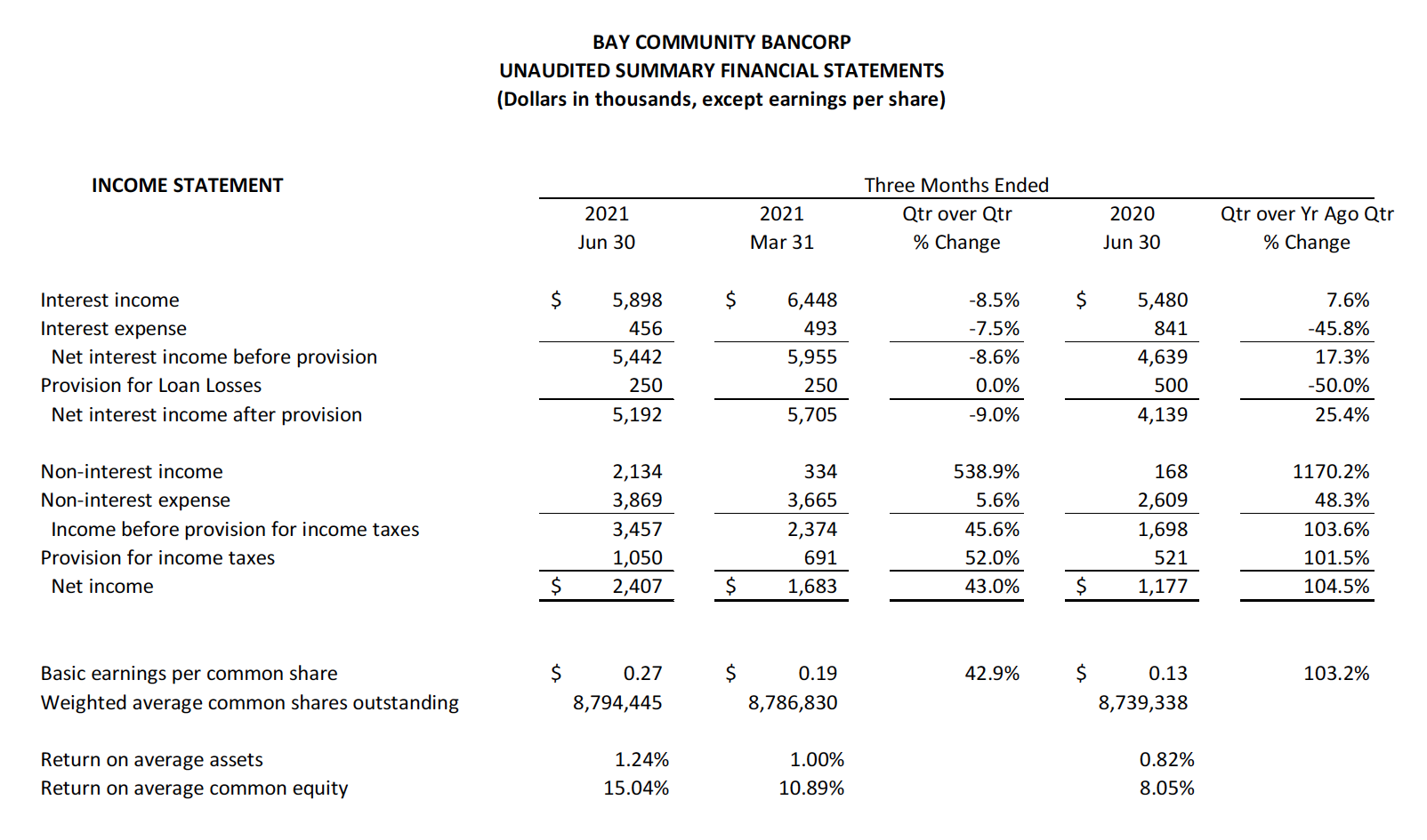 2021 Q2 Unaudited summary financial statements table A