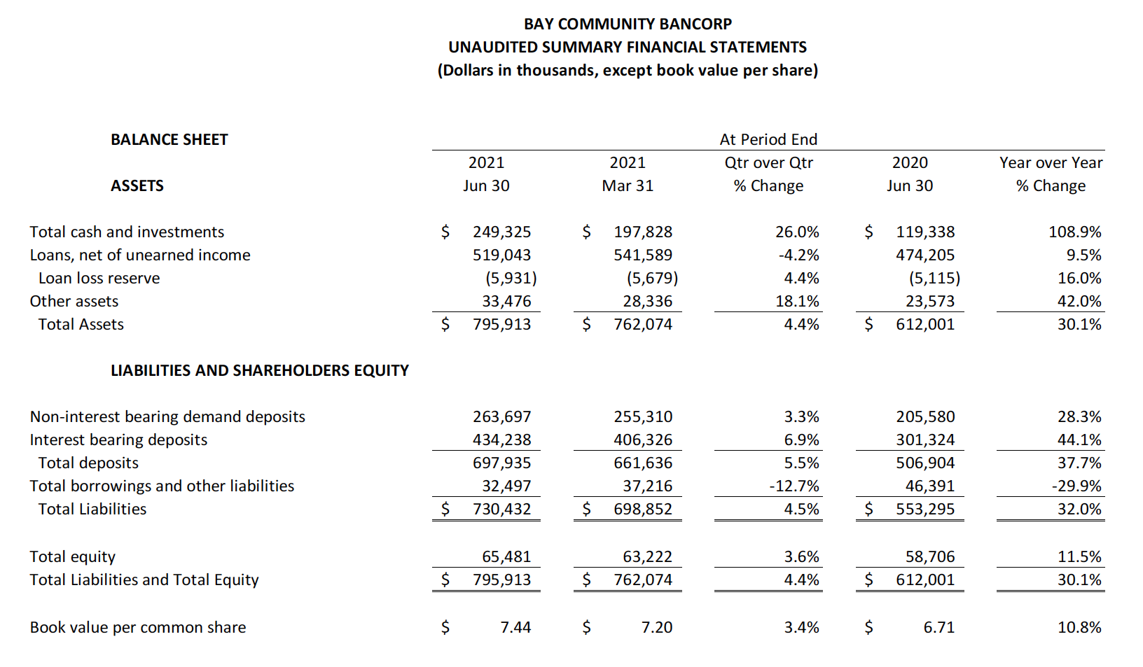 2021 Q2 Unaudited summary financial statements table B