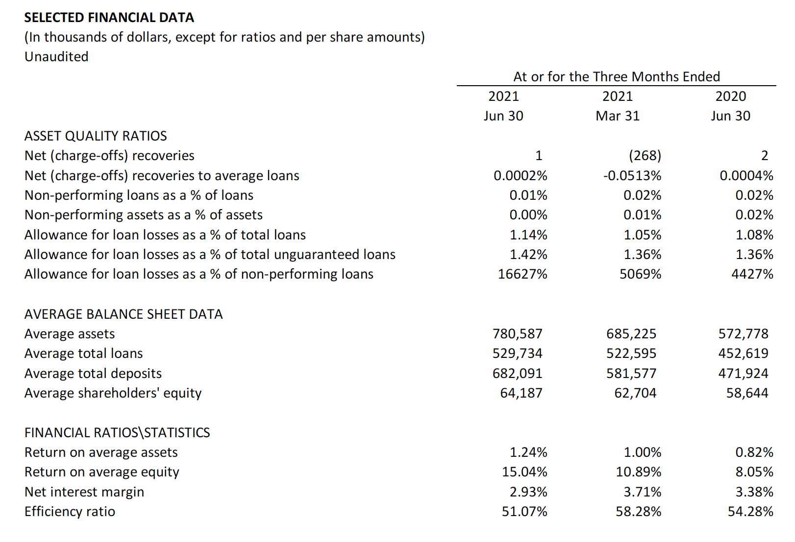 2021 Q2 Selected financial data table