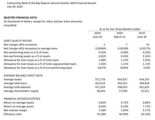 Q2 Selected Financial Data