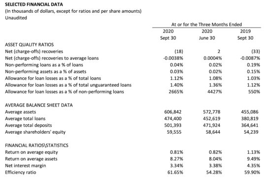 Selected Financial Data Q3 2020