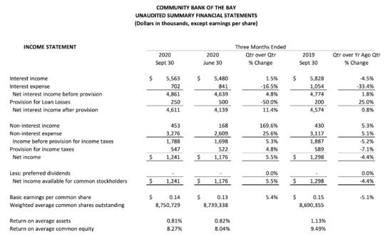 Unaudited Summary financial Statements Q3 2020